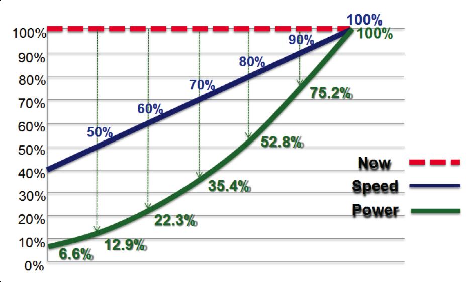 HVAC Fan Speed Chart